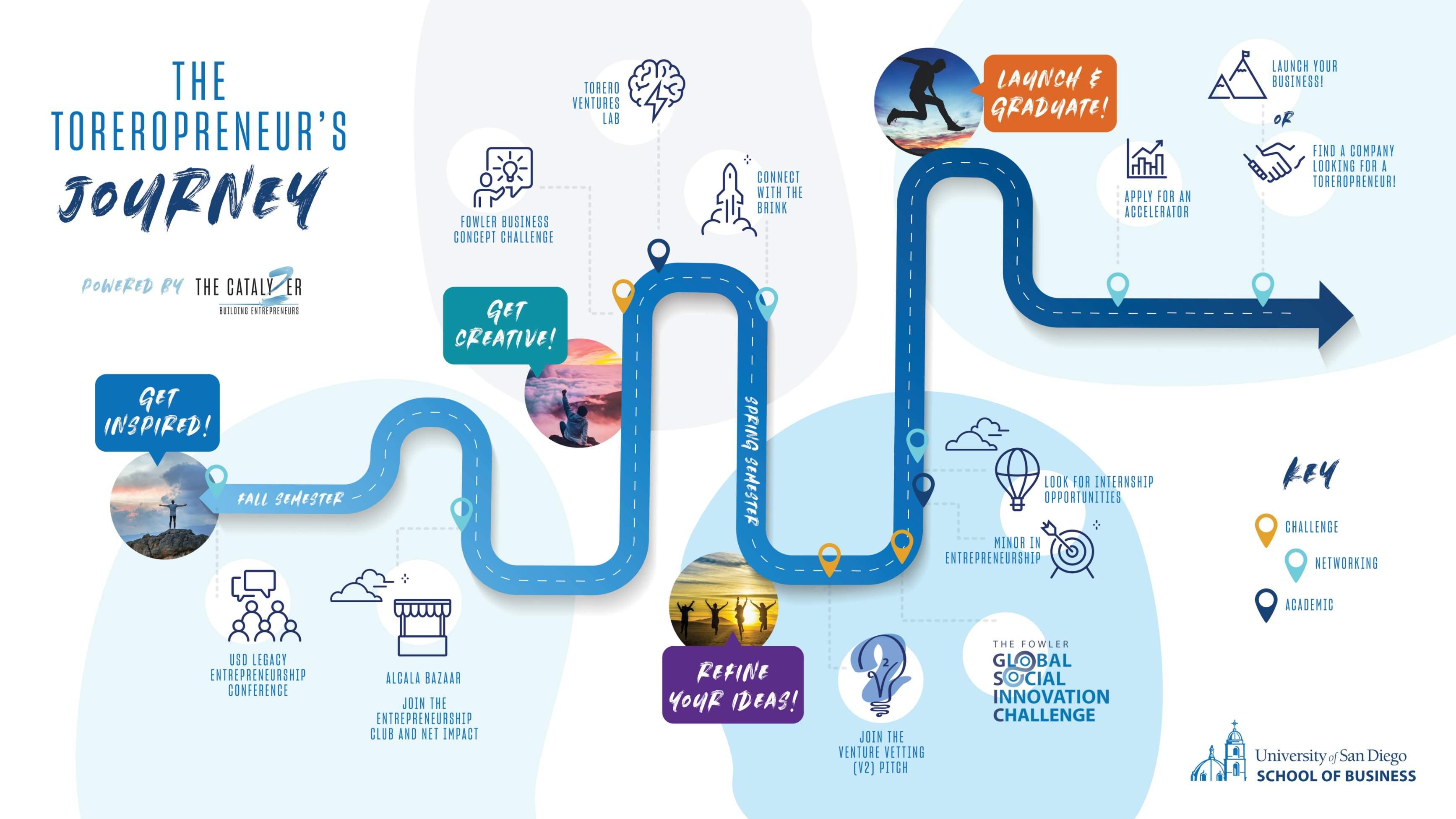 Toreropreneur Journey map