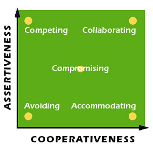This model describes the five types of conflict-handing styles.