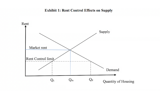 Rent Control Effects on Supply