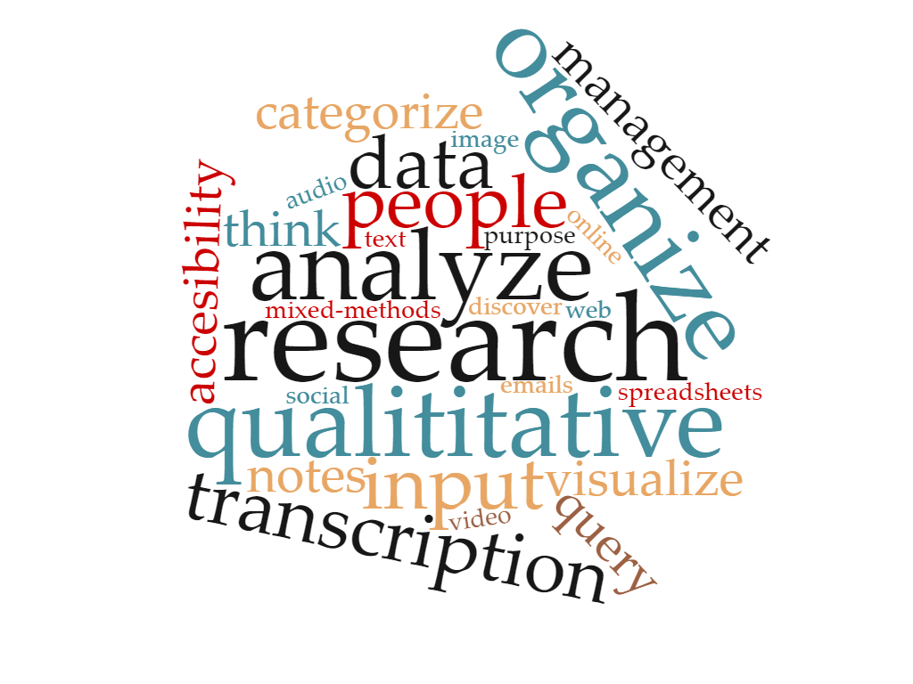 Wordcloud with text saying research, qualitative, mixed-methods, data collection, organization, and other words related to data management.