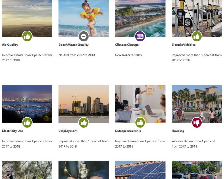 Snapshot of quality of life indicators on page, including air quality, beach water quality, climate change, electric vehicles, electricity use, employment,  entrepreneurship, and housing