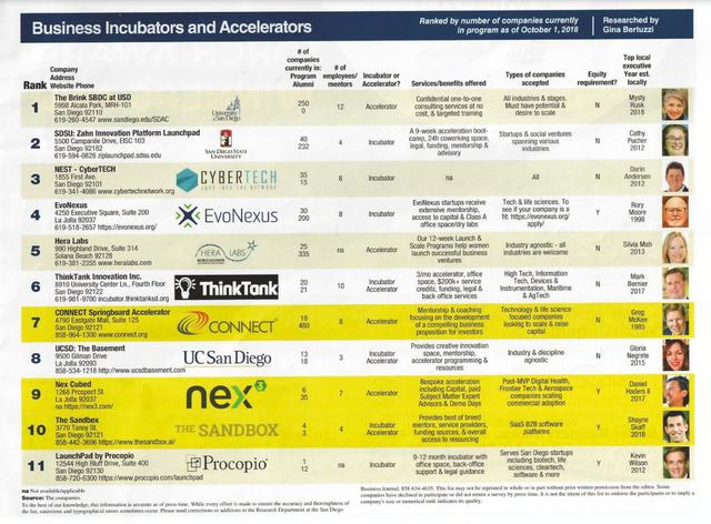 San Diego Business Journal rankings of top business incubators and accelerators, with the Brink named #1