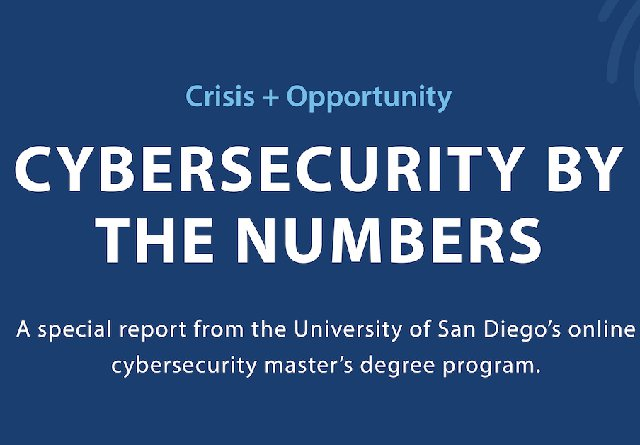 Special report by USD's Cybersecurity master's program