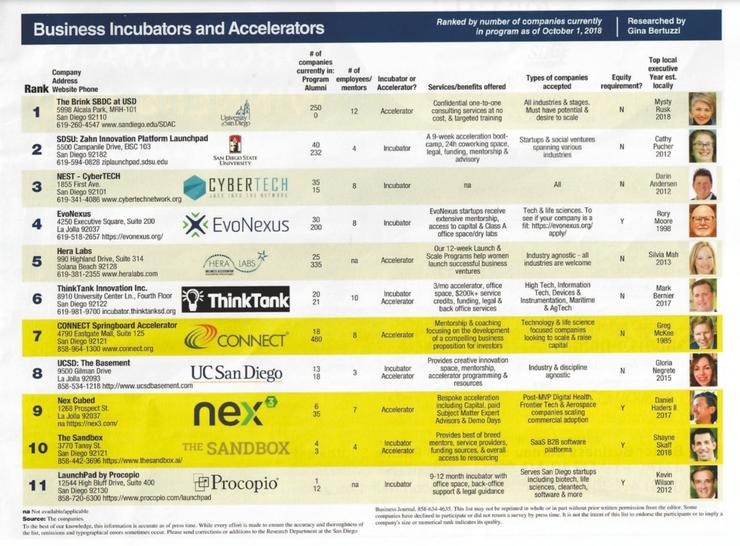 San Diego Business Journal's rankings list of top startup incubators and accelerators in San Diego